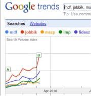 Google Trends | magyar pártok