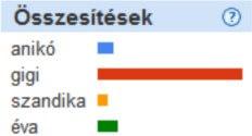 VV lányok: Anikó, Gigi, Szandika, Éva